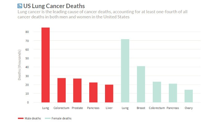 bar graph showing the estimated number of cancer deaths for the leading five causes of cancer death by gender in the United States, 2017