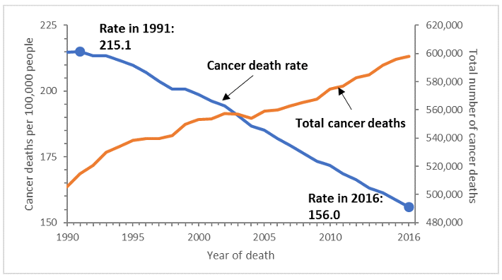 graph showing cancer death rates