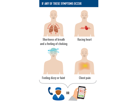 illustration showing the symptoms of a panic attack (shortness of breath and a feeling of choking, racing heart, feeling dizzy or faint, chest pain) and what to do of you have them (calling a doctor or 911)